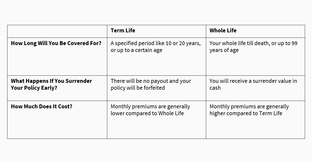 How Much Life Insurance Coverage Should I Have to Support My Family? | AXA  Singapore